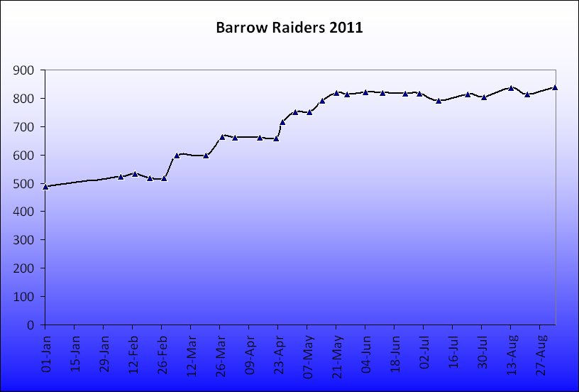 barrowraiders